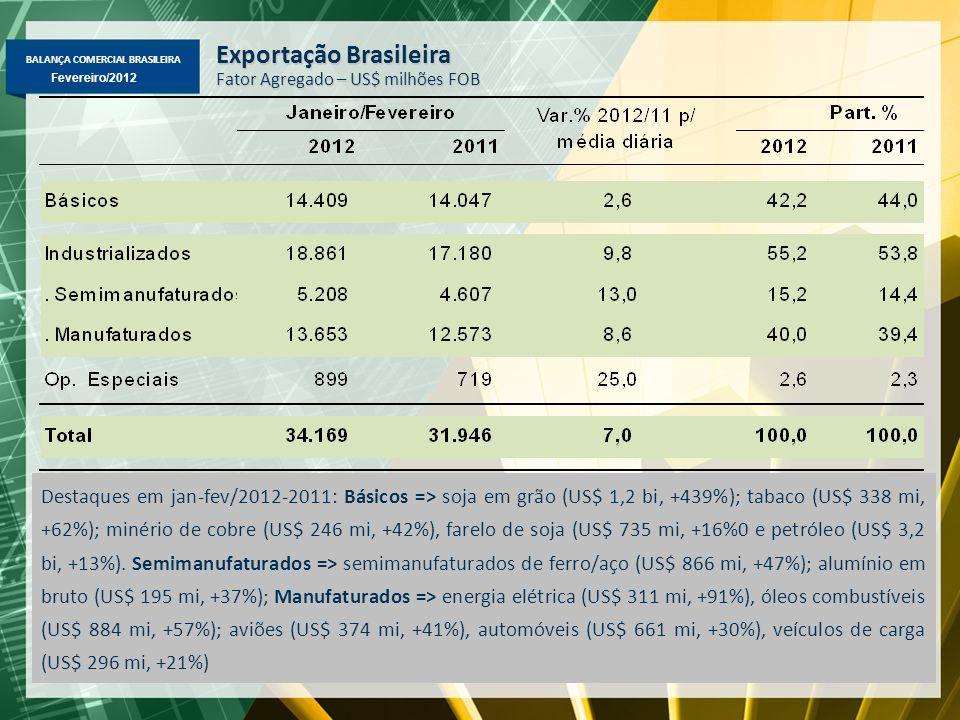 BALANÇA COMERCIAL BRASILEIRA Fevereiro/2012 Exportação Brasileira Fator Agregado – US$ milhões FOB Destaques em jan-fev/2012-2011: Básicos => soja em grão (US$ 1,2 bi, +439%); tabaco (US$ 338 mi, +62%); minério de cobre (US$ 246 mi, +42%), farelo de soja (US$ 735 mi, +16%0 e petróleo (US$ 3,2 bi, +13%).
