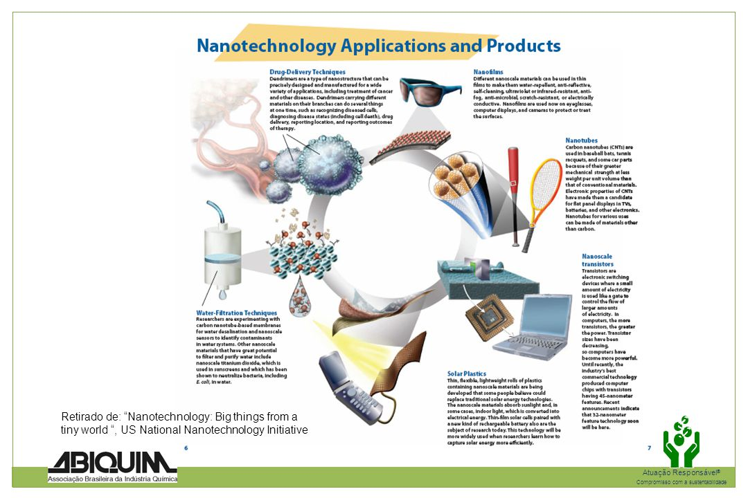 "Atuação Responsável ® Compromisso com a sustentabilidade Retirado de: ""Nanotechnology: Big things from a tiny world "", US National Nanotechnology Init"
