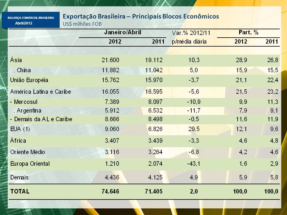 BALANÇA COMERCIAL BRASILEIRA Abril/2012 Exportação Brasileira – Principais Blocos Econômicos US$ milhões FOB