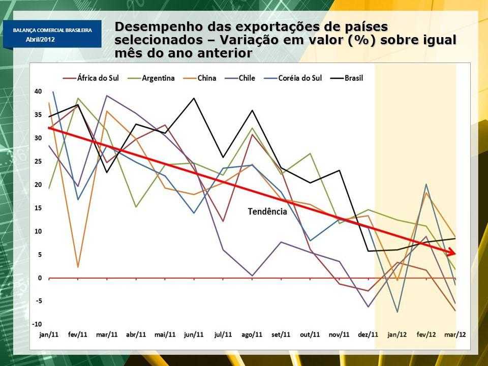 BALANÇA COMERCIAL BRASILEIRA Abril/2012 Desempenho das exportações de países selecionados – Variação em valor (%) sobre igual mês do ano anterior