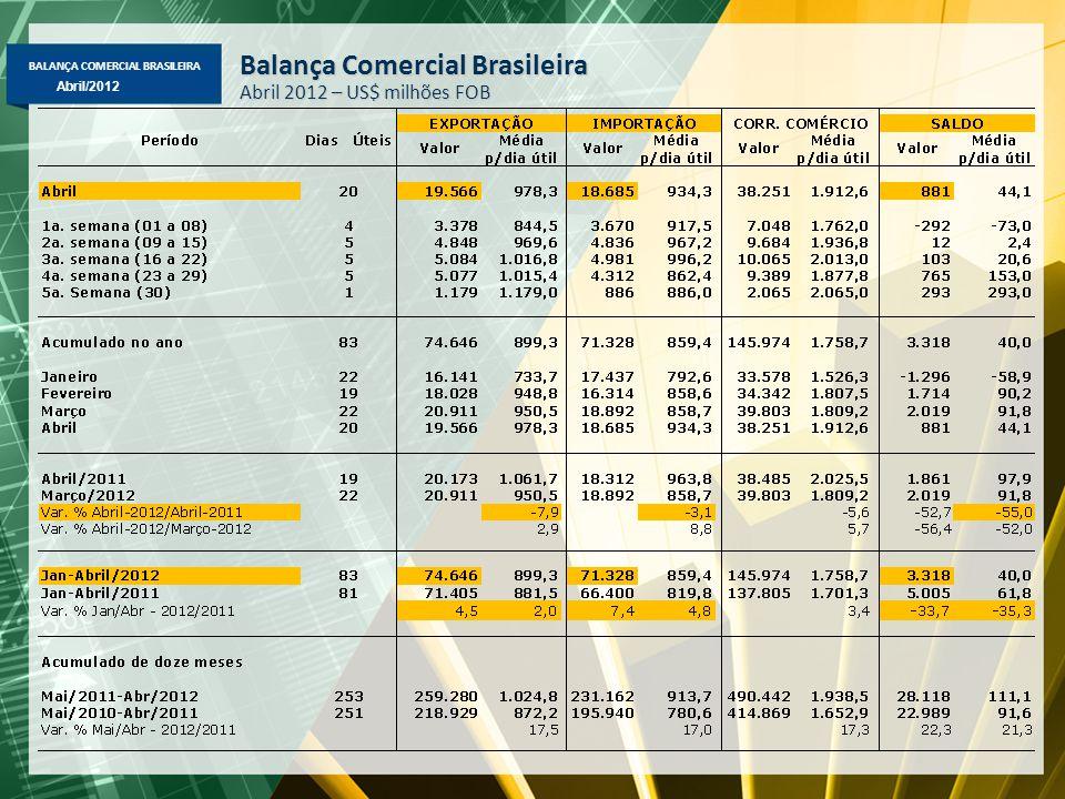 BALANÇA COMERCIAL BRASILEIRA Abril/2012 Balança Comercial Brasileira Abril 2012 – US$ milhões FOB