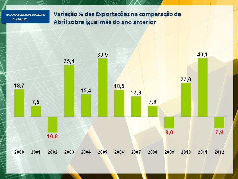BALANÇA COMERCIAL BRASILEIRA Abril/2012 Variação % das Exportações na comparação de Abril sobre igual mês do ano anterior