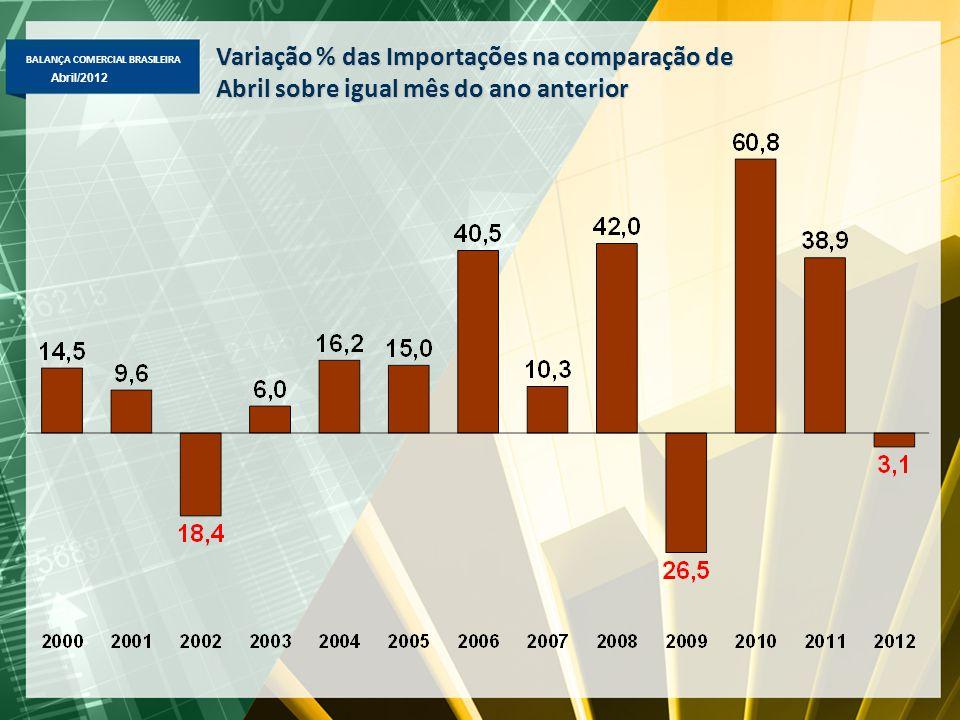 BALANÇA COMERCIAL BRASILEIRA Abril/2012 Variação % das Importações na comparação de Abril sobre igual mês do ano anterior