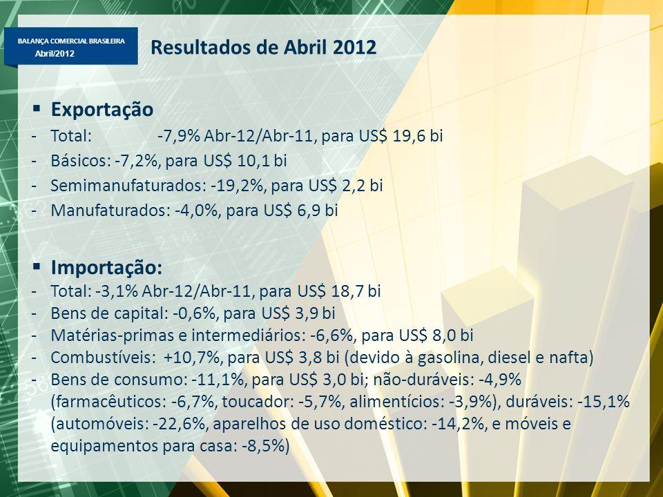BALANÇA COMERCIAL BRASILEIRA Abril/2012 Resultados de Abril 2012  Exportação -Total: -7,9% Abr-12/Abr-11, para US$ 19,6 bi -Básicos: -7,2%, para US$ 10,1 bi -Semimanufaturados: -19,2%, para US$ 2,2 bi -Manufaturados: -4,0%, para US$ 6,9 bi  Importação: -Total: -3,1% Abr-12/Abr-11, para US$ 18,7 bi -Bens de capital: -0,6%, para US$ 3,9 bi -Matérias-primas e intermediários: -6,6%, para US$ 8,0 bi -Combustíveis: +10,7%, para US$ 3,8 bi (devido à gasolina, diesel e nafta) -Bens de consumo: -11,1%, para US$ 3,0 bi; não-duráveis: -4,9% (farmacêuticos: -6,7%, toucador: -5,7%, alimentícios: -3,9%), duráveis: -15,1% (automóveis: -22,6%, aparelhos de uso doméstico: -14,2%, e móveis e equipamentos para casa: -8,5%)