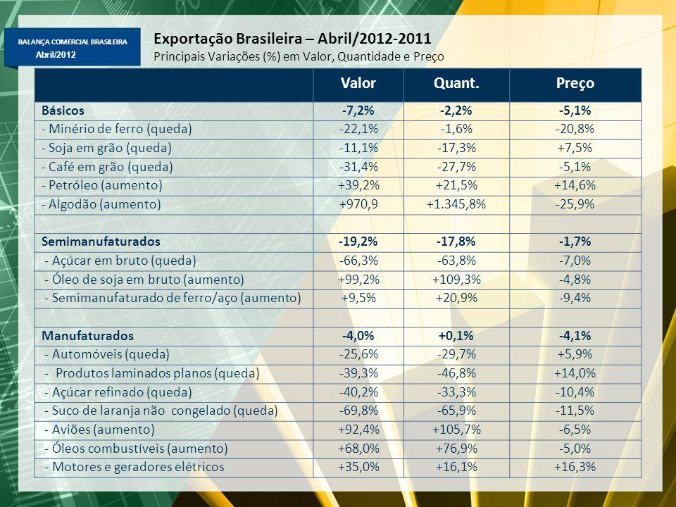 BALANÇA COMERCIAL BRASILEIRA Abril/2012 Exportação Brasileira Fator Agregado – US$ milhões FOB Destaques em jan-abr/2012-2011: Básicos => petróleo (US$ 7,6 b, i+33,8%), soja em grão (US$ 5,5 bi, +34%); tabaco (US$ 695 mi, +26%); minério de ferro (US$ 9,4 bi, -19%); Semimanufaturados => açúcar em bruto (US$ 1,7 bi, -26,9%), semimanufaturados de ferro/aço (US$ 1,6 bi, +24%); ouro semimanufaturados (US$ 827 mi, +34%) e ferro gusa (US$ 520 mi, -21%); Manufaturados => óleos combustíveis (US$ 1,8 bi, +43%); aviões (US$ 1,3 mi, +40%), máqs.apars p/terraplanagem (US$ 802 mi, +17%) e bombas e compressores (US$ 605 mi, +17%), laminados planos (US$ 412mi, -51%), calçados (US$ 366mi, -20%) e suco de laranja (US$ 442mi, -15%).