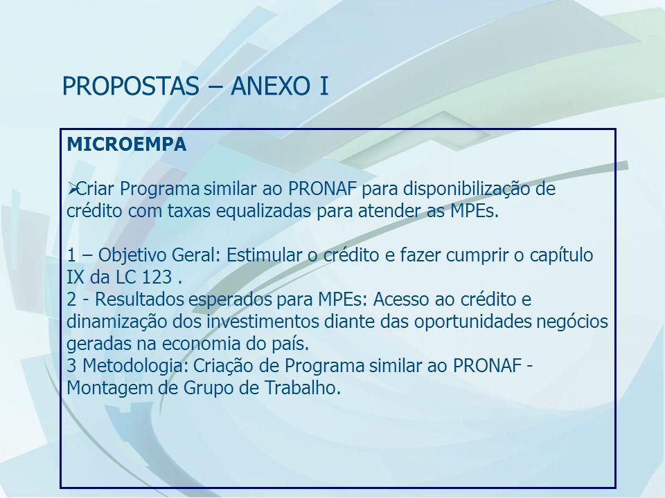 MICROEMPA  Criar Programa similar ao PRONAF para disponibilização de crédito com taxas equalizadas para atender as MPEs.