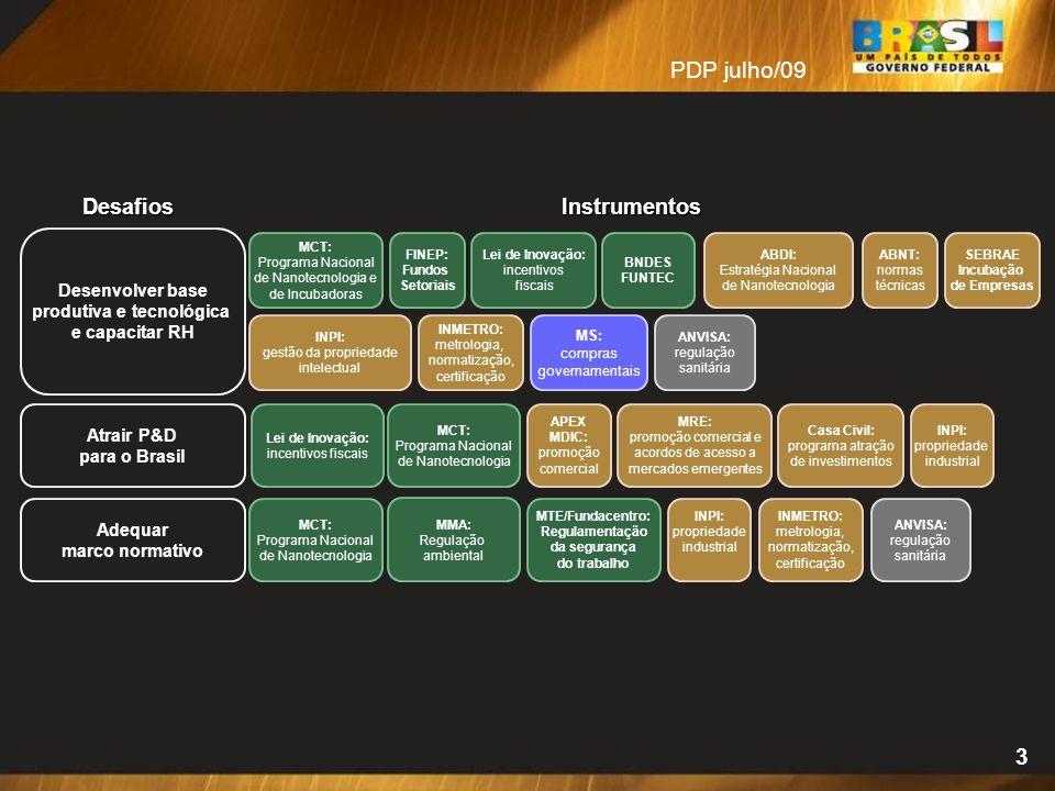 3 Desenvolver base produtiva e tecnológica e capacitar RH MCT: Programa Nacional de Nanotecnologia e de Incubadoras INPI: gestão da propriedade intele