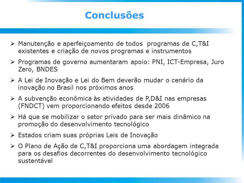 Conclusões  Manutenção e aperfeiçoamento de todos programas de C,T&I existentes e criação de novos programas e instrumentos  Programas de governo aumentaram apoio: PNI, ICT-Empresa, Juro Zero, BNDES  A Lei de Inovação e Lei do Bem deverão mudar o cenário da inovação no Brasil nos próximos anos  A subvenção econômica às atividades de P,D&I nas empresas (FNDCT) vem proporcionando efeitos desde 2006  Há que se mobilizar o setor privado para ser mais dinâmico na promoção do desenvolvimento tecnológico  Estados criam suas próprias Leis de Inovação  O Plano de Ação de C,T&I proporciona uma abordagem integrada para os desafios decorrentes do desenvolvimento tecnológico sustentável