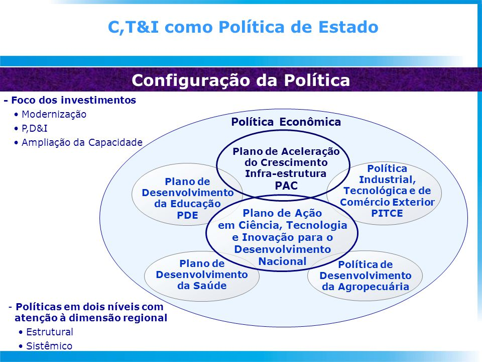 C,T&I como Política de Estado Configuração da Política Plano de Desenvolvimento da Educação PDE Política Industrial, Tecnológica e de Comércio Exterior PITCE Plano de Desenvolvimento da Saúde Política de Desenvolvimento da Agropecuária Plano de Ação em Ciência, Tecnologia e Inovação para o Desenvolvimento Nacional Plano de Aceleração do Crescimento Infra-estrutura PAC Política Econômica - - Foco dos investimentos Modernização P,D&I Ampliação da Capacidade - Políticas em dois níveis com atenção à dimensão regional Estrutural Sistêmico