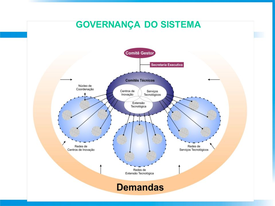 GOVERNANÇA DO SISTEMA