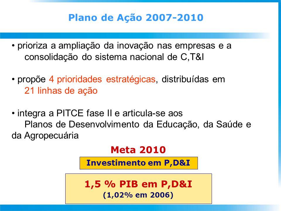 Plano de Ação 2007-2010 Meta 2010 1,5 % PIB em P,D&I (1,02% em 2006) Investimento em P,D&I prioriza a ampliação da inovação nas empresas e a consolidação do sistema nacional de C,T&I propõe 4 prioridades estratégicas, distribuídas em 21 linhas de ação integra a PITCE fase II e articula-se aos Planos de Desenvolvimento da Educação, da Saúde e da Agropecuária