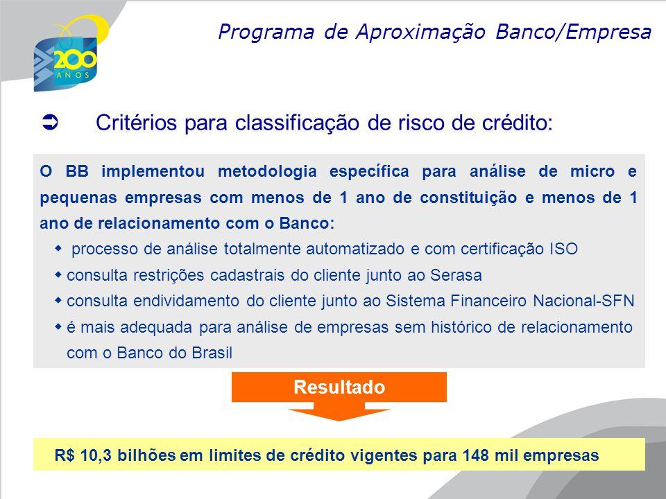 Critérios para classificação de risco de crédito: Programa de Aproximação Banco/Empresa O BB implementou metodologia específica para análise de micro e pequenas empresas com menos de 1 ano de constituição e menos de 1 ano de relacionamento com o Banco:  processo de análise totalmente automatizado e com certificação ISO  consulta restrições cadastrais do cliente junto ao Serasa  consulta endividamento do cliente junto ao Sistema Financeiro Nacional-SFN  é mais adequada para análise de empresas sem histórico de relacionamento com o Banco do Brasil R$ 10,3 bilhões em limites de crédito vigentes para 148 mil empresas Resultado