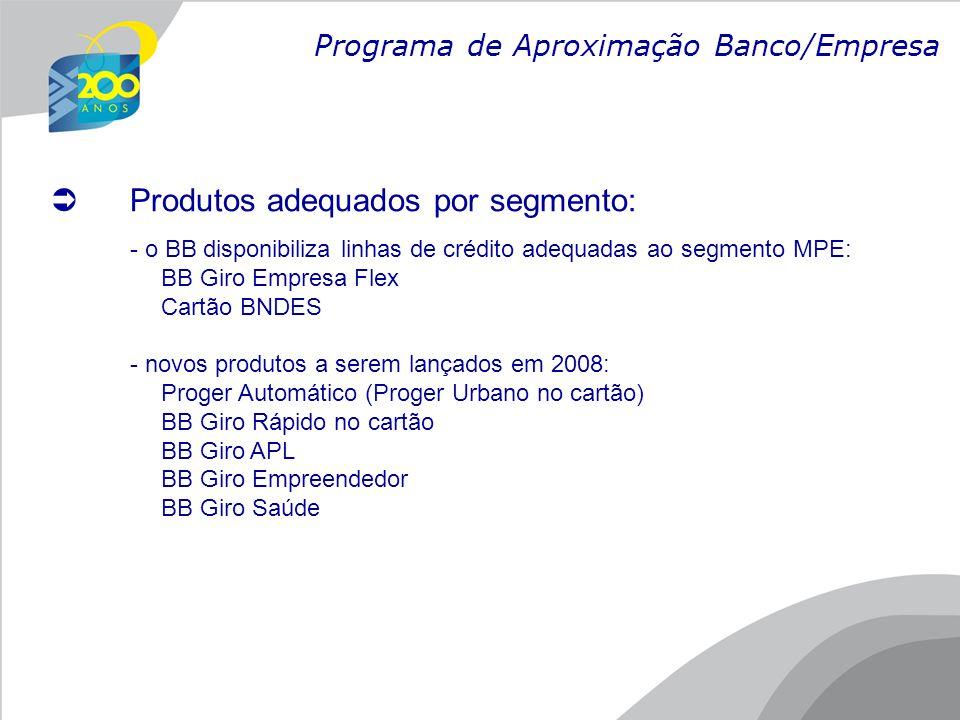 BB Giro Empresa Flex Finalidade  Teto rotativo para capital de giro e financiamento de bens e serviços Taxas  De 2,04% a.m.
