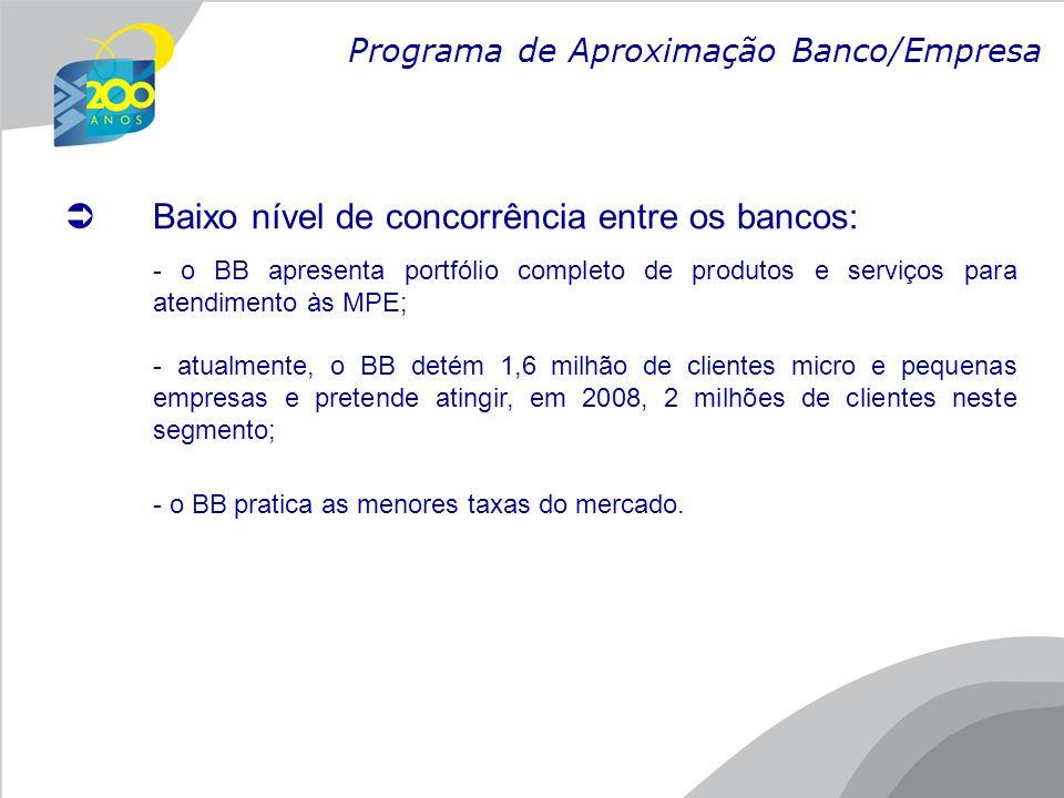 Bancos/ProdutosDuplicatasChequesACL Capital de Giro Cheque Especial Banco A 2,24 2,483,313,26 Banco B 2,50 Não Opera3,803,16 Banco C 2,082,09Não Opera2,625,62 Banco D 2,302,203,903,505,90 Banco do Brasil 1,191,091,351,834,97 Obs.: Taxas mínimas mensais Posição em 02.04.2008 Operarações de Desconto de RecebíveisGiro Comparativo das taxas praticadas pelo BB e principais instituições financeiras no País Fonte: Bacen