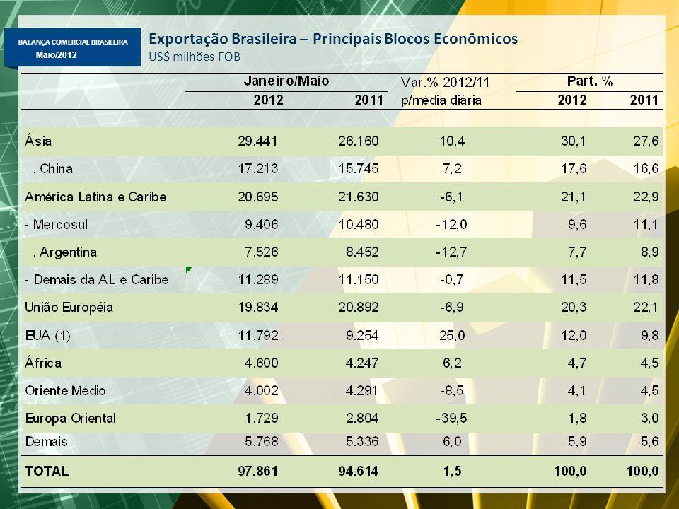 BALANÇA COMERCIAL BRASILEIRA Abril/2012 Maio/2012 Exportação Brasileira – Principais Blocos Econômicos US$ milhões FOB
