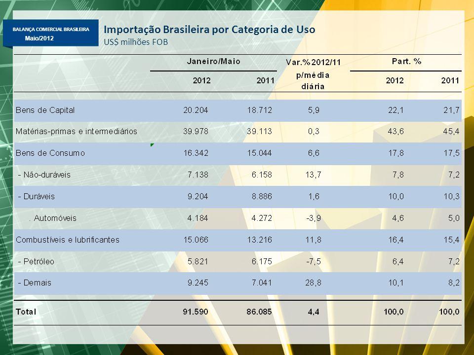 BALANÇA COMERCIAL BRASILEIRA Abril/2012 Maio/2012 Importação Brasileira por Categoria de Uso US$ milhões FOB