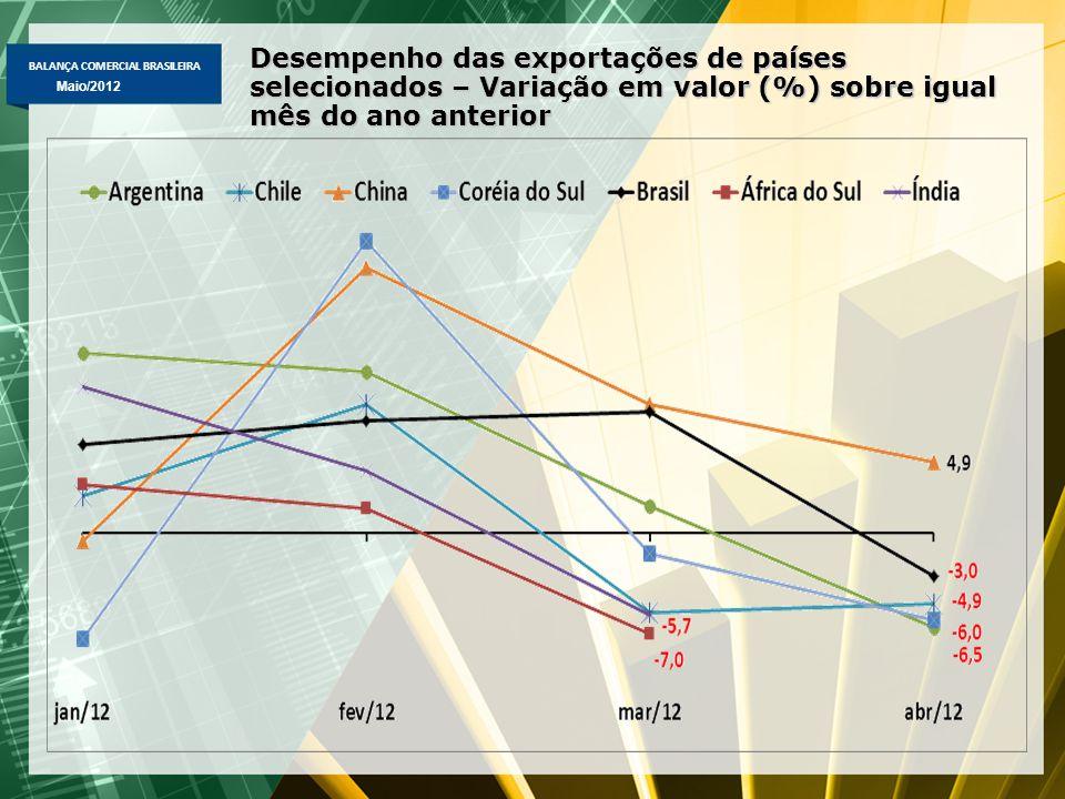 BALANÇA COMERCIAL BRASILEIRA Abril/2012 Maio/2012 Desempenho das exportações de países selecionados – Variação em valor (%) sobre igual mês do ano anterior
