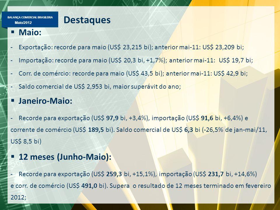BALANÇA COMERCIAL BRASILEIRA Abril/2012 Maio/2012 Balança Comercial Brasileira Maio 2012 – US$ milhões FOB