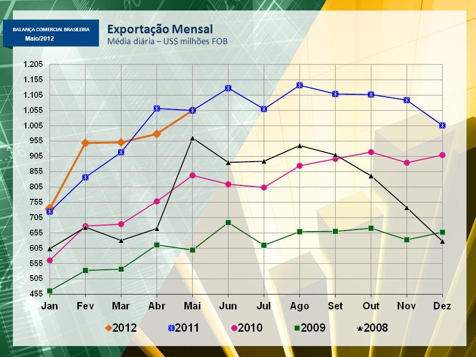 BALANÇA COMERCIAL BRASILEIRA Abril/2012 Maio/2012 Exportação Mensal Média diária – US$ milhões FOB