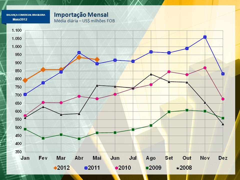 BALANÇA COMERCIAL BRASILEIRA Abril/2012 Maio/2012 Importação Mensal Média diária – US$ milhões FOB