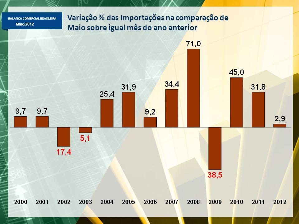 BALANÇA COMERCIAL BRASILEIRA Abril/2012 Maio/2012 Destaques de Maio 2012  Exportação -Total de US$ 23,215 bi -Básicos: -2,1%, para US$ 11,9 bi -Semimanufaturados: +0,6%, para US$ 3 bi -Manufaturados: +2,7%, para US$ 7,8 bi -Destaque de produtos: -Básicos => queda: minério de ferro (-23,7% valor: -24,7% preço e +1,4% qt.) e petróleo (-33,6% valor: +1,6% preço e -34,8% qt.); aumento: soja em grão (+50,4% valor: +9,5% preço, +37,3% qt.); carne bovina (+19,2% valor: -8,3% preço, +30% qt.); Semimanufaturados => aumento: óleo de soja em bruto (+74,2% valor: -41% preço, +75% qt.) e ferro-ligas (+44,7% valor: +11,4% preço, +29,8% qt.); Manufaturados => aumento: óleos combustíveis (+52% valor: +7,8% preço, +40,7% qt.), automóveis (+22%), laminados planos (+19%), motores e geradores elétricos (+44%); máqs.