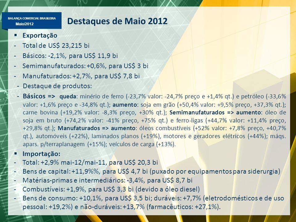 BALANÇA COMERCIAL BRASILEIRA Abril/2012 Maio/2012 Exportação Brasileira – Janeiro-Maio/2012-2011 Principais Variações (%) em Valor, Quantidade e Preço ValorQuant.Preço Básicos - Minério de ferro-20,2%-1,0%-17,9% - Soja em grão+39,4%+36,7%+4,0% - Café em grão-20,6%-22,7%+4,7% - Petróleo+11,8%-0,2%+13,5% Semimanufaturados - Açúcar em bruto-20,8%-18,1%-1,0% - Óleo de soja em bruto+31,5%+39,2%-3,3% - Semimanufaturado de ferro/aço+12,8%+18,2%-2,6% Manufaturados - óleos combustíveis+44,9%+28,0%+15,5% - Autopeças-2,7%-4,0%+3,4% - Veículos de carga+8,4-4,3%+15,6% - Bombas e compressores+12,5%+5,2%+7,3% - Aviões+26,3%+31,3%-6,0% - Automóveis+0,8%3,7%+4,7%
