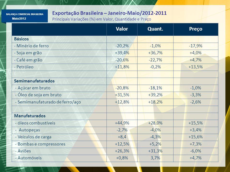 BALANÇA COMERCIAL BRASILEIRA Abril/2012 Maio/2012 Exportação Brasileira Fator Agregado – US$ milhões FOB Destaques em jan-mai/2012-2011: Básicos => petróleo (US$ 9,4 bi, +12%), soja em grão (US$ 9,3 bi, +39%); tabaco (US$ 1 bi, +23%); minério de ferro (US$ 12 bi, -20%); Semimanufaturados => açúcar em bruto (US$ 2,5 bi, -21%), semimanufaturados de ferro/aço (US$ 2,0 bi, +13%); ouro semimanufaturados (US$ 1 bi, +35%) e ferro gusa (US$ 629 mi, -21%); Manufaturados => óleos combustíveis (US$ 2,4 bi, +45%); aviões (US$ 1,6 bi, +26%), máqs.