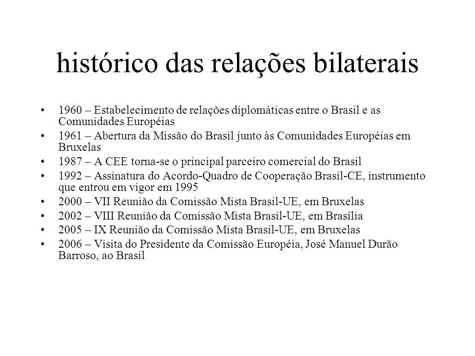 histórico das relações bilaterais 1960 – Estabelecimento de relações diplomáticas entre o Brasil e as Comunidades Européias 1961 – Abertura da Missão