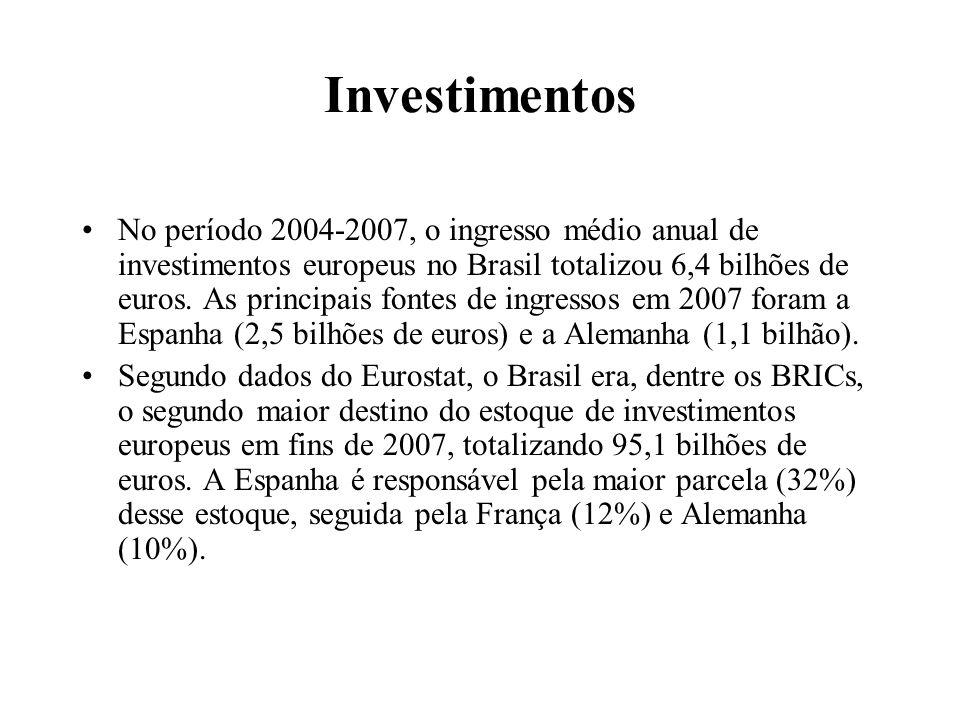 Investimentos No período 2004-2007, o ingresso médio anual de investimentos europeus no Brasil totalizou 6,4 bilhões de euros. As principais fontes de