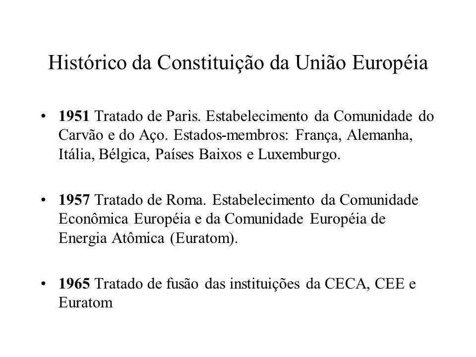 Histórico da Constituição da União Européia 1951 Tratado de Paris. Estabelecimento da Comunidade do Carvão e do Aço. Estados-membros: França, Alemanha