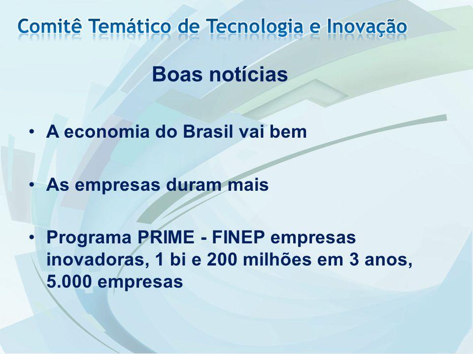 A economia do Brasil vai bem As empresas duram mais Programa PRIME - FINEP empresas inovadoras, 1 bi e 200 milhões em 3 anos, 5.000 empresas Boas notí