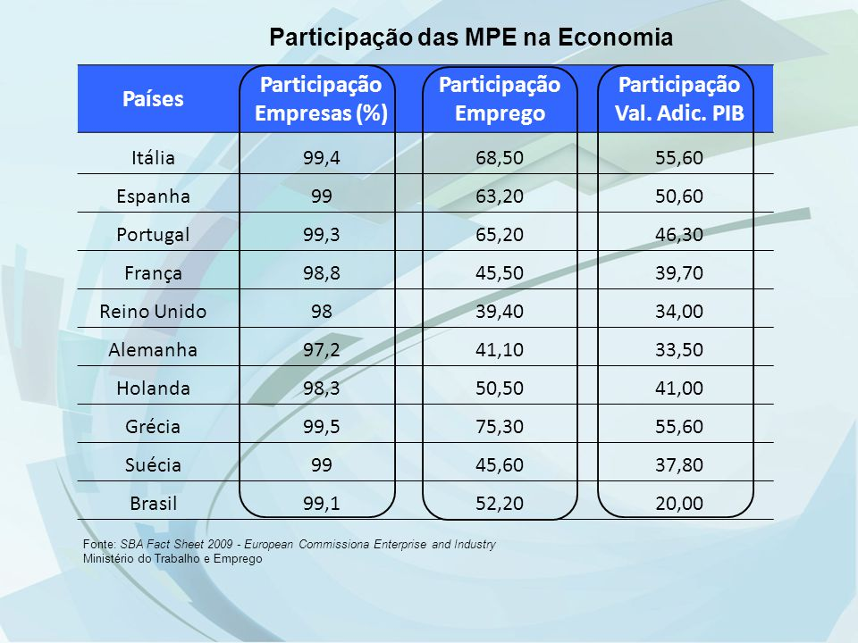 Doing Business: –Brasil está na posição 129, entre 183 países.