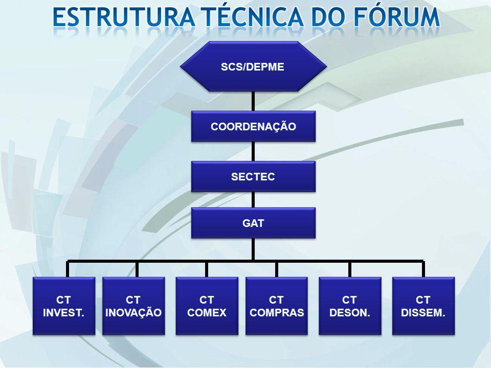 SCS/DEPME COORDENAÇÃO SECTEC GAT CT INVEST.CT INVEST.