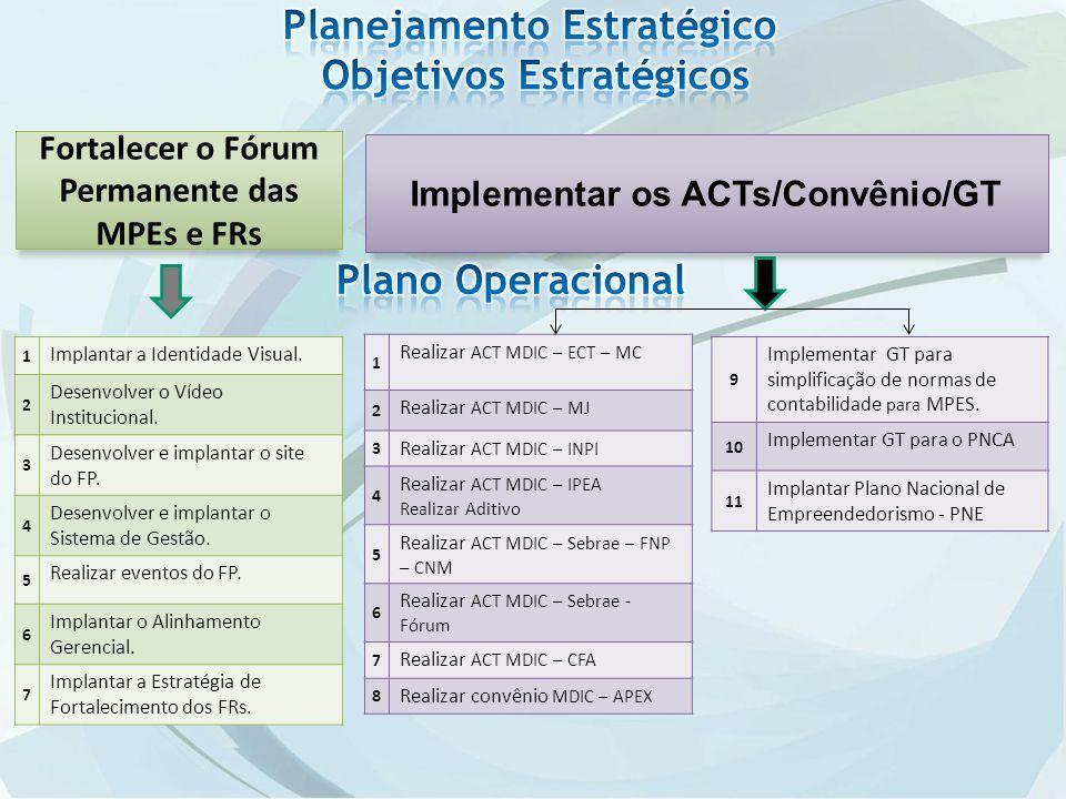 Fortalecer o Fórum Permanente das MPEs e FRs Implementar os ACTs/Convênio/GT 1 Implantar a Identidade Visual.