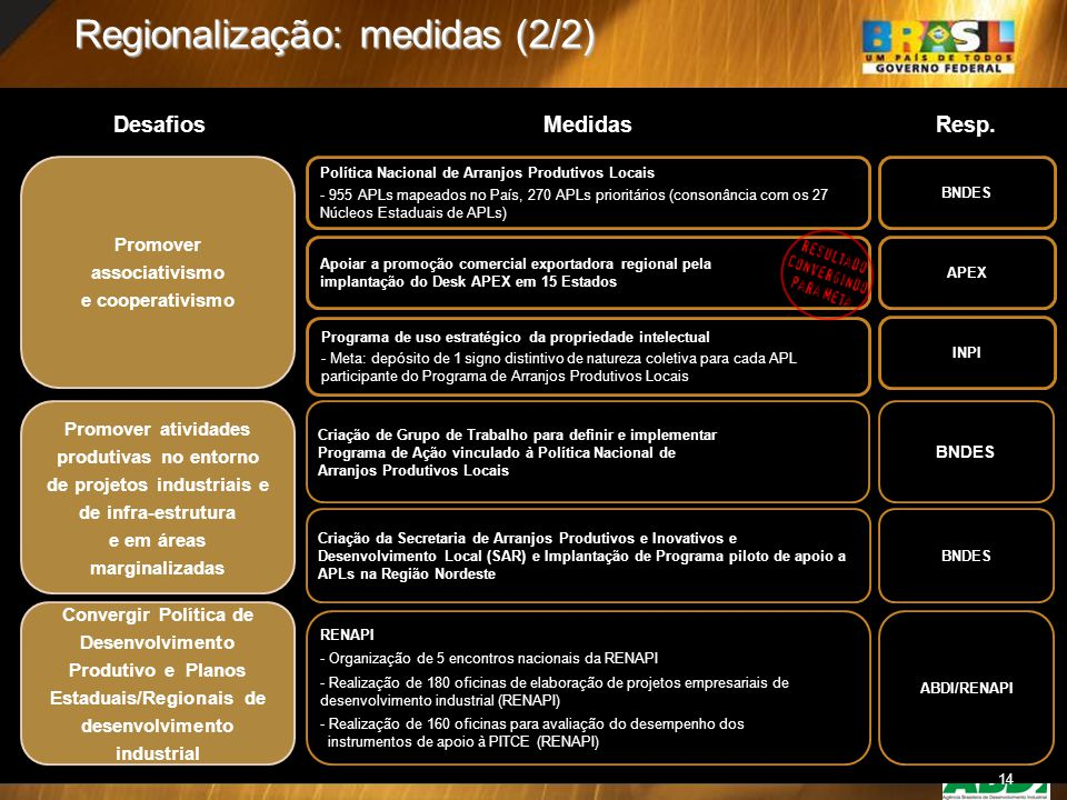 14 Regionalização: medidas (2/2) Promover associativismo e cooperativismo Política Nacional de Arranjos Produtivos Locais - 955 APLs mapeados no País,