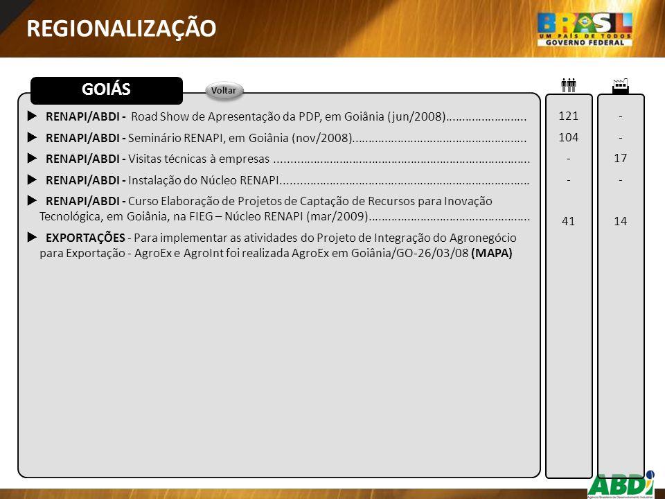  RENAPI/ABDI - Road Show de Apresentação da PDP, em Goiânia (jun/2008).........................  RENAPI/ABDI - Seminário RENAPI, em Goiânia (nov/200