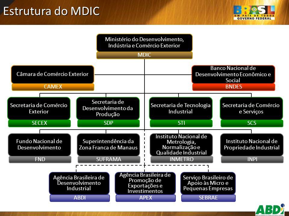 Estrutura do MDIC Câmara de Comércio Exterior CAMEX Secretaria de Comércio Exterior SECEX Secretaria de Desenvolvimento da Produção SDP Secretaria de