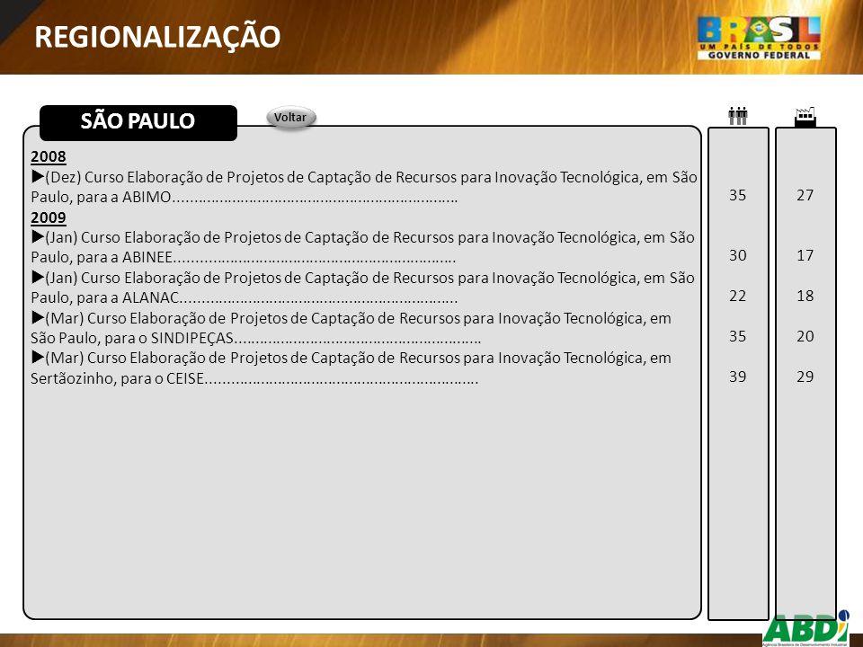 2008  (Dez) Curso Elaboração de Projetos de Captação de Recursos para Inovação Tecnológica, em São Paulo, para a ABIMO...............................