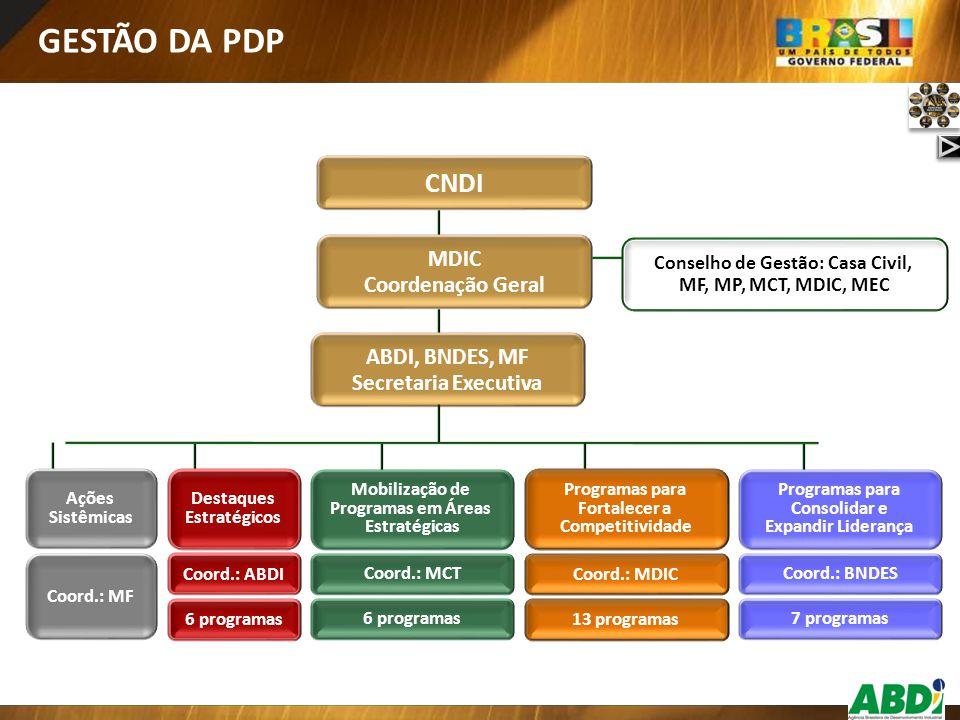 + + + + Estados 5 Road Show PDP Participantes 486 Estados 5 Visitas técnicas Empresas visitadas 43 Núcleos Instalados 3 Núcleos Regionais + Núcleos em negociação 7 + Estados 8 Cursos de elaboração de projetos para obtenção de recursos em inovação Participantes 400 Empresas beneficiadas 239 Programas de Desenvolvi- mento de Fornecedores 2 Articulação PDP-PAC + + AÇÕES RENAPI Fundos Constitucionais do BNDES - Centro Oeste + REGIONALIZAÇÃO AÇÕES DE SETORES PDP Couro e Calçados Displays (TICs) + + + + + Energia Nuclear Exportações Higiene Pes.