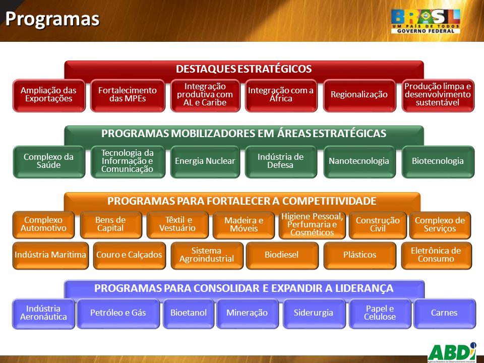 Programas PROGRAMAS PARA FORTALECER A COMPETITIVIDADE Complexo Automotivo Bens de Capital Têxtil e Vestuário Madeira e Móveis Higiene Pessoal, Perfuma