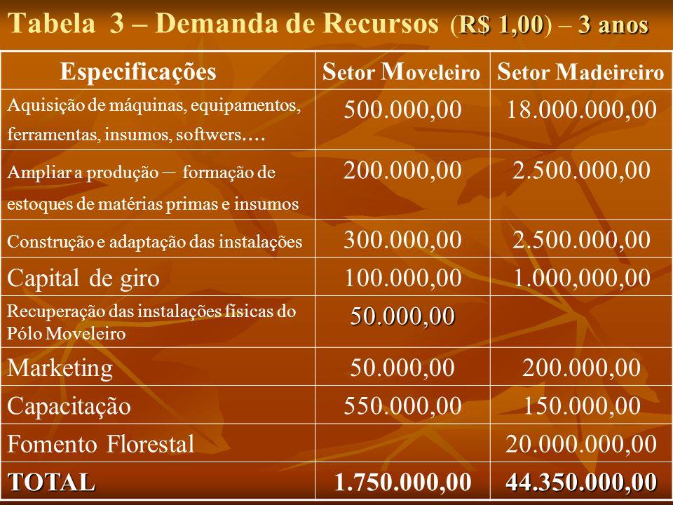 R$ 1,003 anos Tabela 3 – Demanda de Recursos (R$ 1,00) – 3 anos EspecificaçõesS etor M oveleiro S etor M adeireiro Aquisição de máquinas, equipamentos
