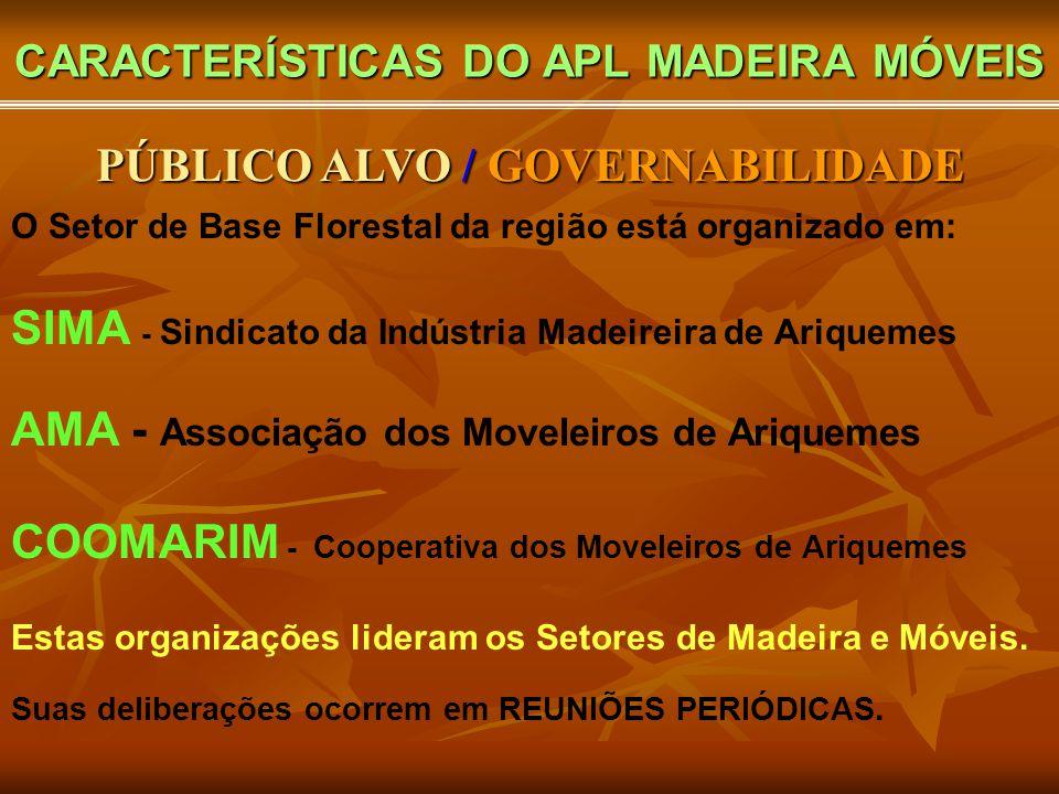 CARACTERÍSTICAS DO APL MADEIRA MÓVEIS O Setor de Base Florestal da região está organizado em: SIMA - Sindicato da Indústria Madeireira de Ariquemes AMA - Associação dos Moveleiros de Ariquemes COOMARIM - Cooperativa dos Moveleiros de Ariquemes Estas organizações lideram os Setores de Madeira e Móveis.
