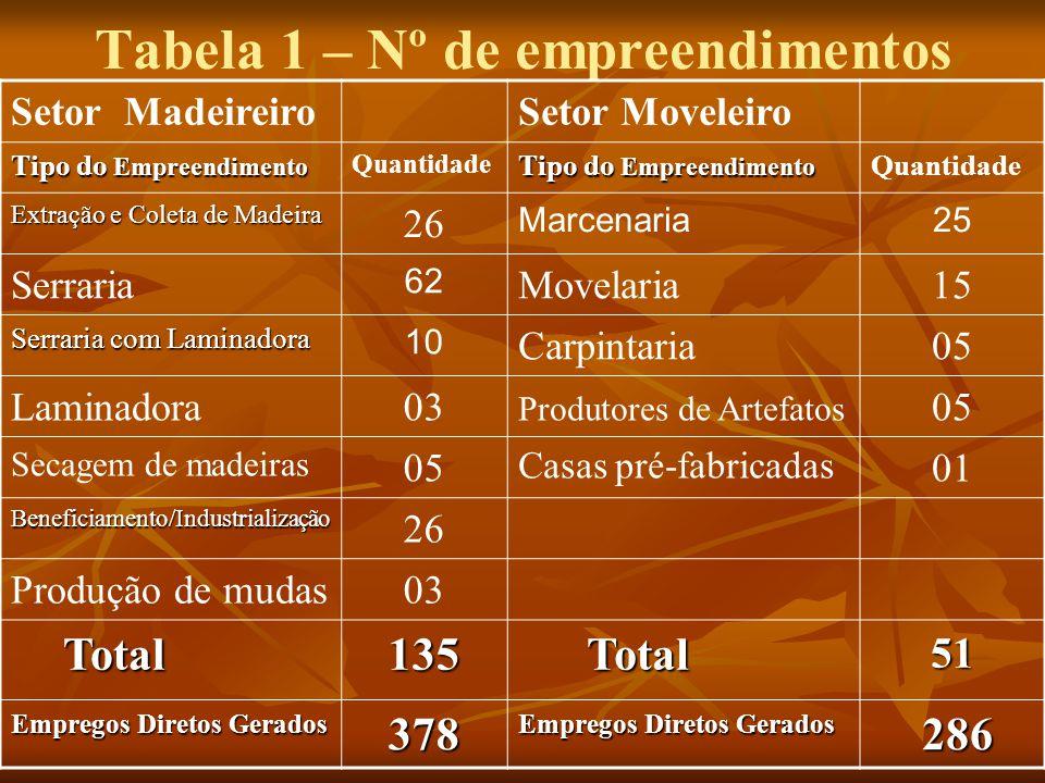Tabela 1 – Nº de empreendimentos Setor MadeireiroSetor Moveleiro Tipo do Empreendimento Quantidade Tipo do Empreendimento Quantidade Extração e Coleta