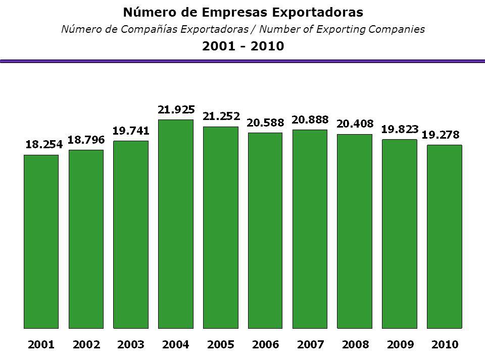 Número de Empresas Exportadoras Número de Compañías Exportadoras / Number of Exporting Companies 2001 - 2010