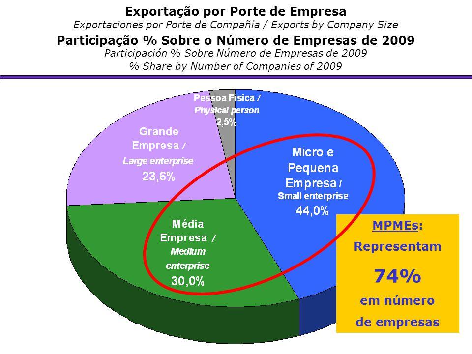 Exportação por Porte de Empresa Exportaciones por Porte de Compañía / Exports by Company Size Participação % Sobre o Número de Empresas de 2009 Partic