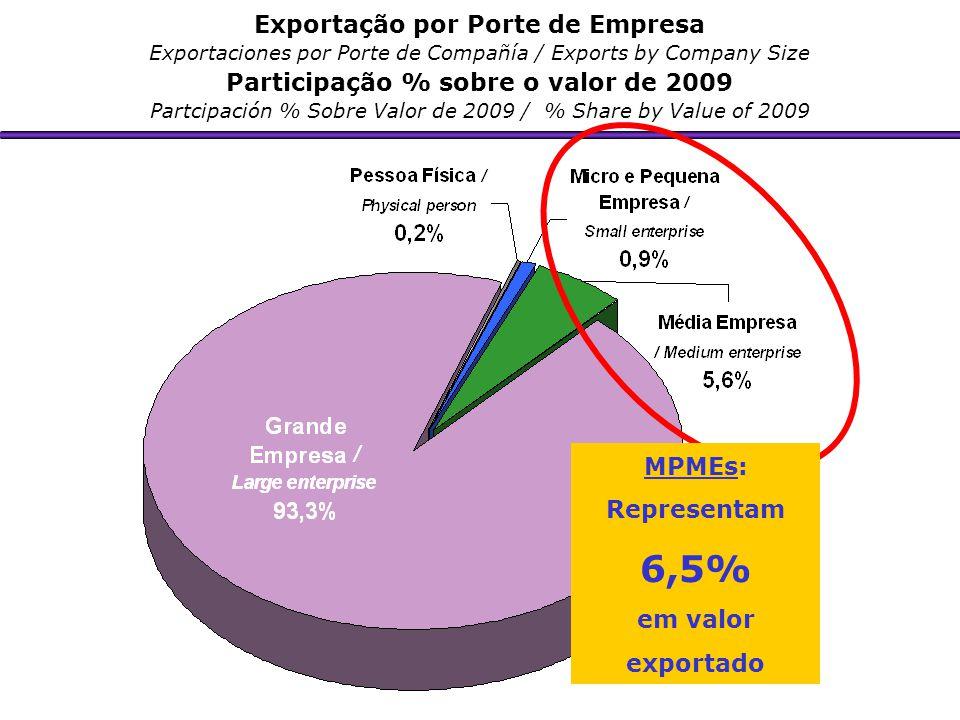 Exportação por Porte de Empresa Exportaciones por Porte de Compañía / Exports by Company Size Participação % sobre o valor de 2009 Partcipación % Sobr