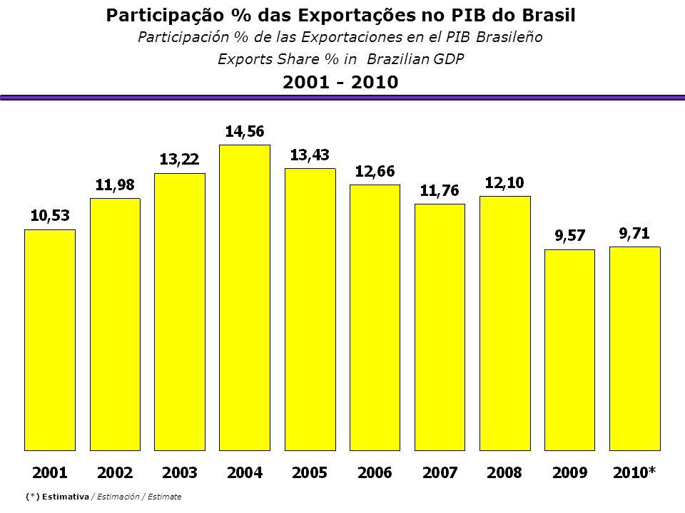 Participação % das Exportações no PIB do Brasil Participación % de las Exportaciones en el PIB Brasileño Exports Share % in Brazilian GDP 2001 - 2010