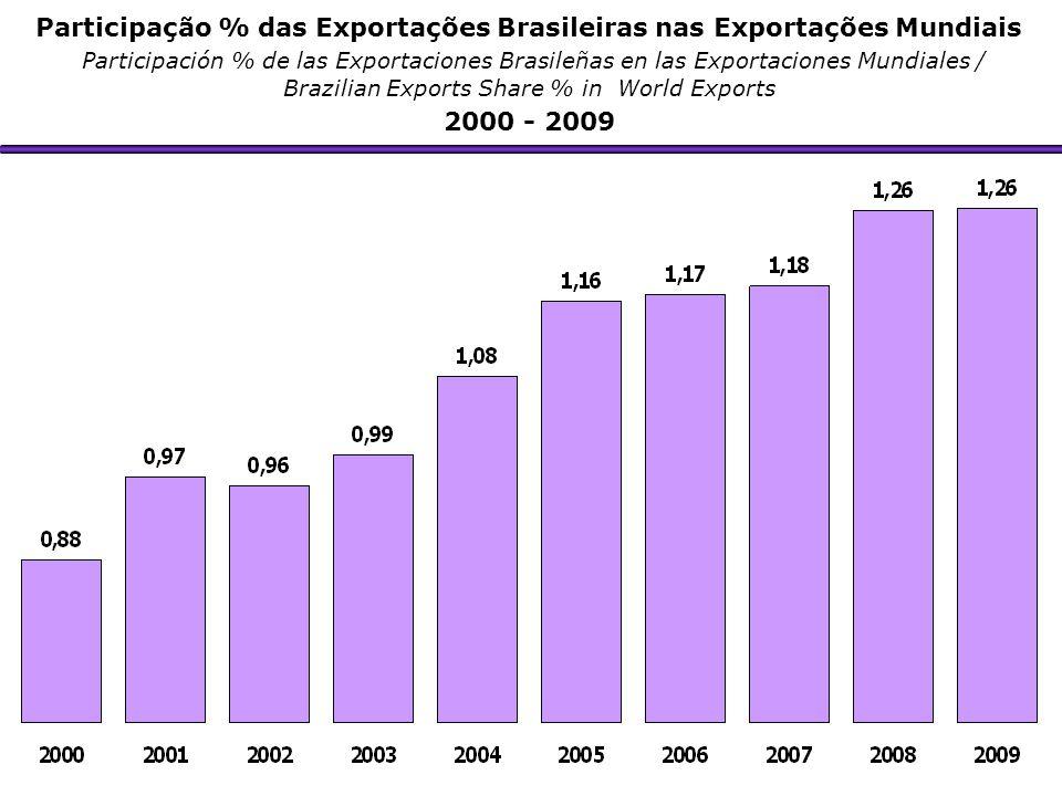 Participação % das Exportações Brasileiras nas Exportações Mundiais Participación % de las Exportaciones Brasileñas en las Exportaciones Mundiales / B