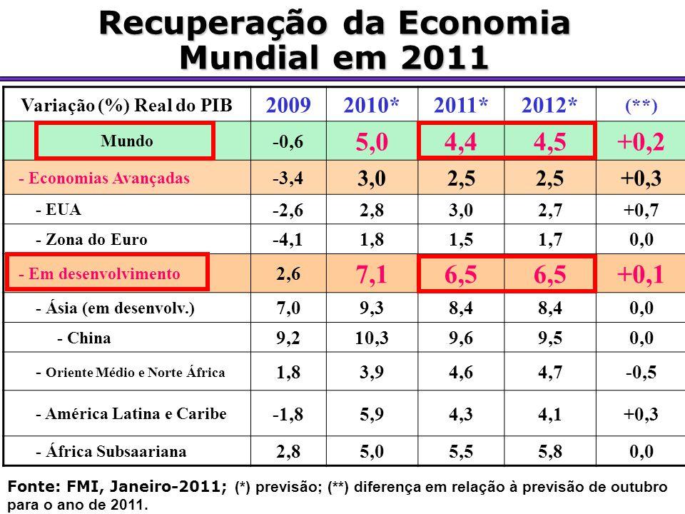 Recuperação da Economia Mundial em 2011 Variação (%) Real do PIB 20092010*2011*2012* (**) Mundo -0,6 5,04,44,5+0,2 - Economias Avançadas -3,4 3,02,5 +