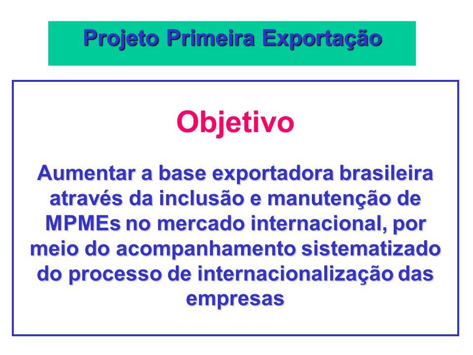 Objetivo Aumentar a base exportadora brasileira através da inclusão e manutenção de MPMEs no mercado internacional, por meio do acompanhamento sistema